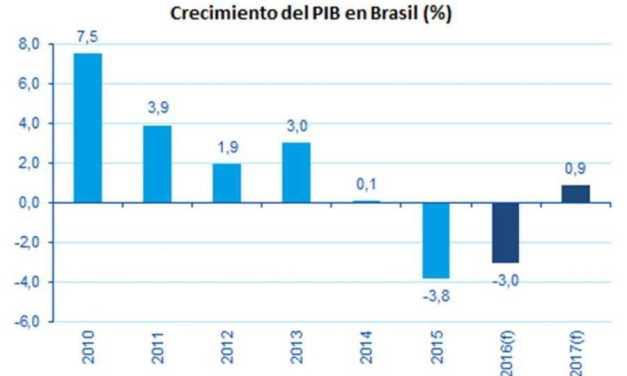 Entorno político en Brasil seguirá turbulento e impedirá una rápida recuperación de la actividad económica