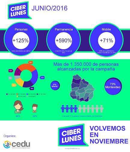 """CIBERLUNES creció 125% en materia de tráfico y sorprendió """"hasta al más optimista"""""""