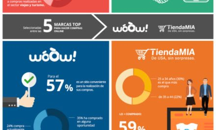 La confianza es la principal motivación de compra entre usuarios   de woOw! y TiendaMIA.com