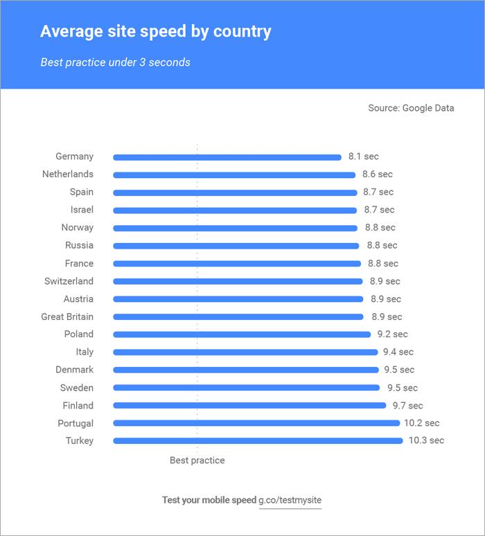 En oversigt over indlæsningtider i Europa. Danske mobilsider er i gennemsnit 9,5 sekunder om at læse ind.