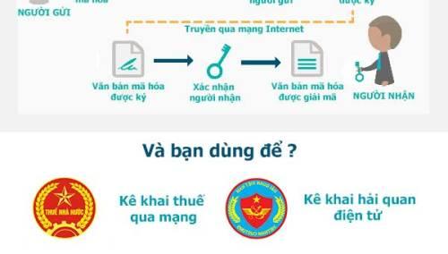 Dịch vụ chữ ký số chứng thư số khai thuế và hải quan Viettel CA Hà Nội và Hồ Chí Minh