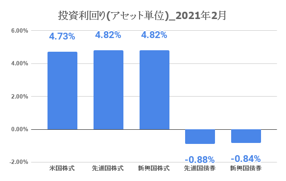 20210301_investment_result_3month03.png