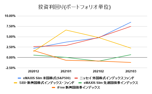 20210401_investment_result_4month04.png