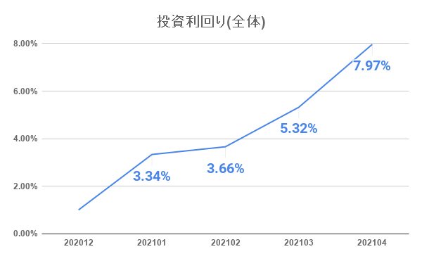 20210501_investment_result_5month03.png