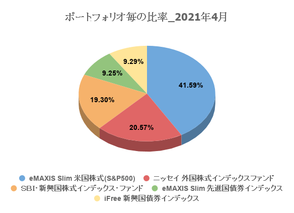 20210501_investment_result_5month04.png