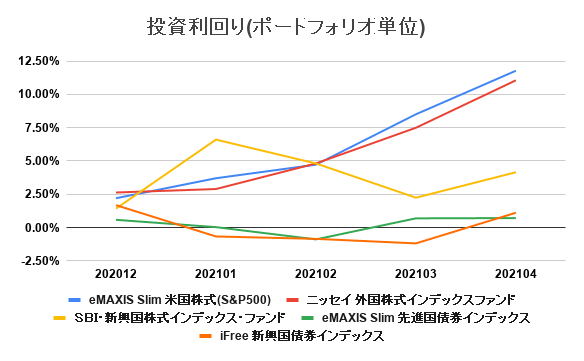 20210501_investment_result_5month06.png