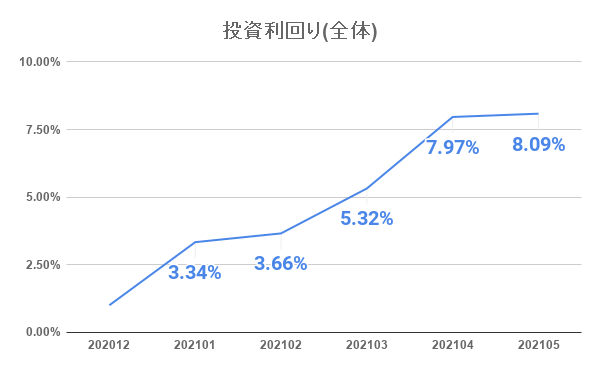 20210601_investment_result_6month01.png