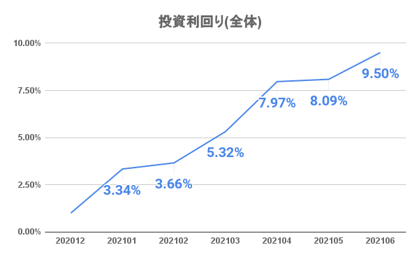 20210701_investment_result_7month01.png