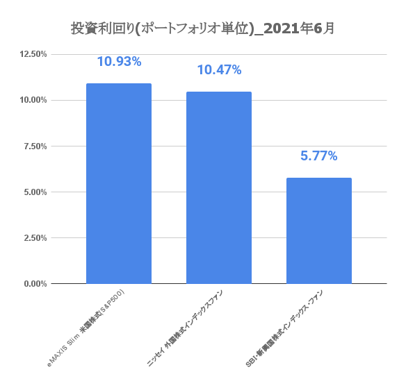 20210701_investment_result_7month02.png