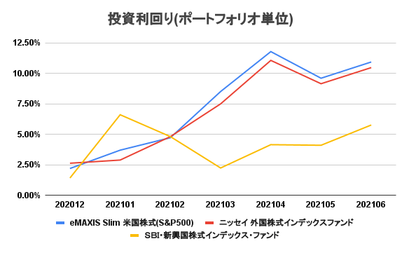 20210701_investment_result_7month03.png