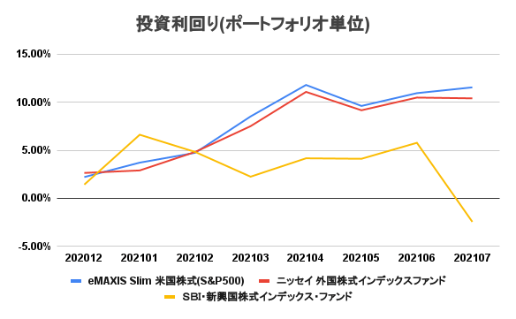 20210801_investment_result_8month02.png