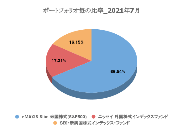 20210801_investment_result_8month04.png