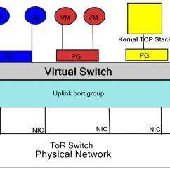 the diagram displays a virtualised environment with two sets of vm s blue and red attached to corresponding port groups port groups are nothing special  [ 1920 x 997 Pixel ]