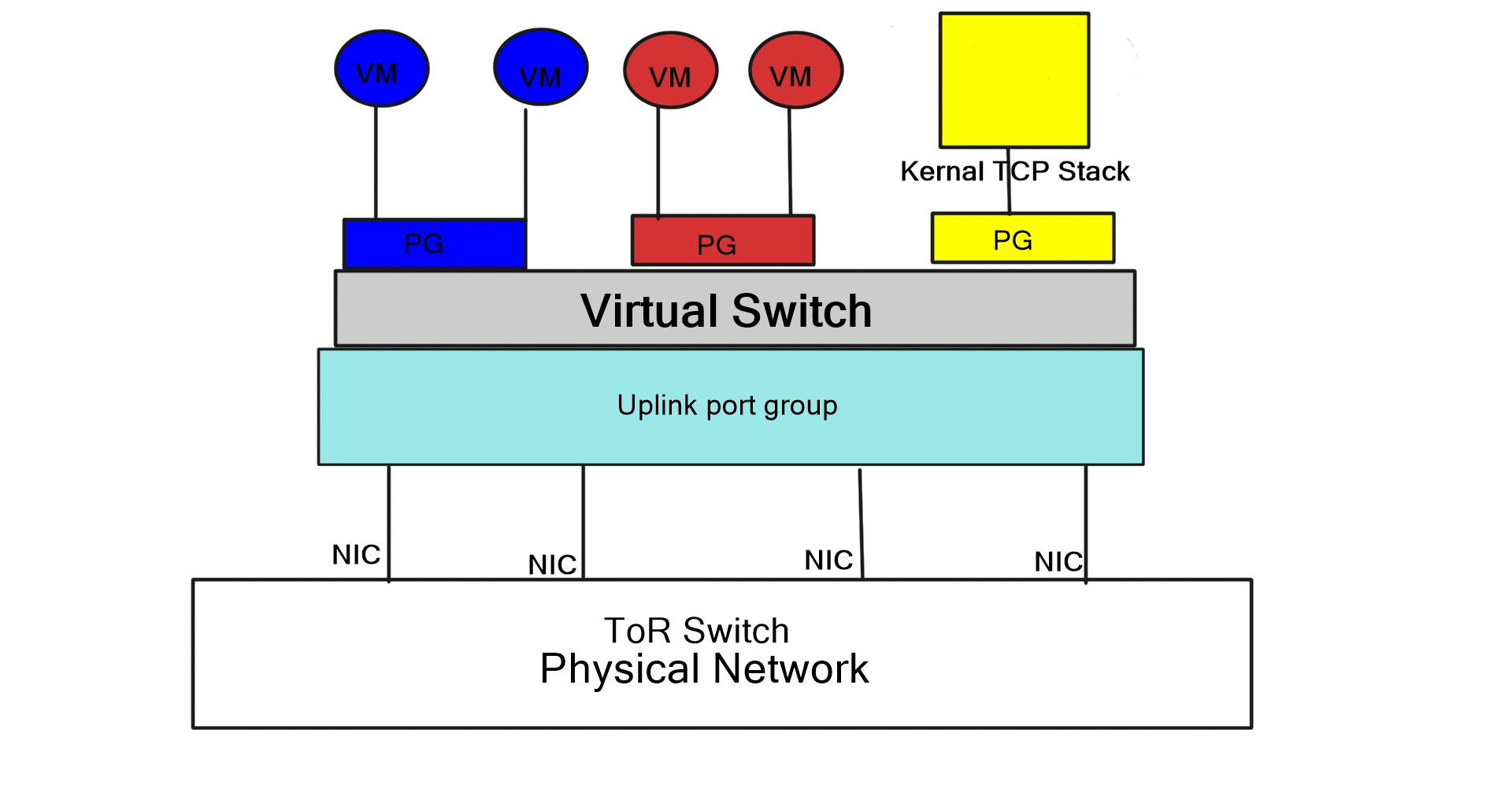 hight resolution of the diagram displays a virtualised environment with two sets of vm s blue and red attached to corresponding port groups port groups are nothing special