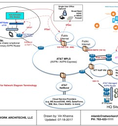 sample avpn network 1 1200x878 [ 1200 x 878 Pixel ]