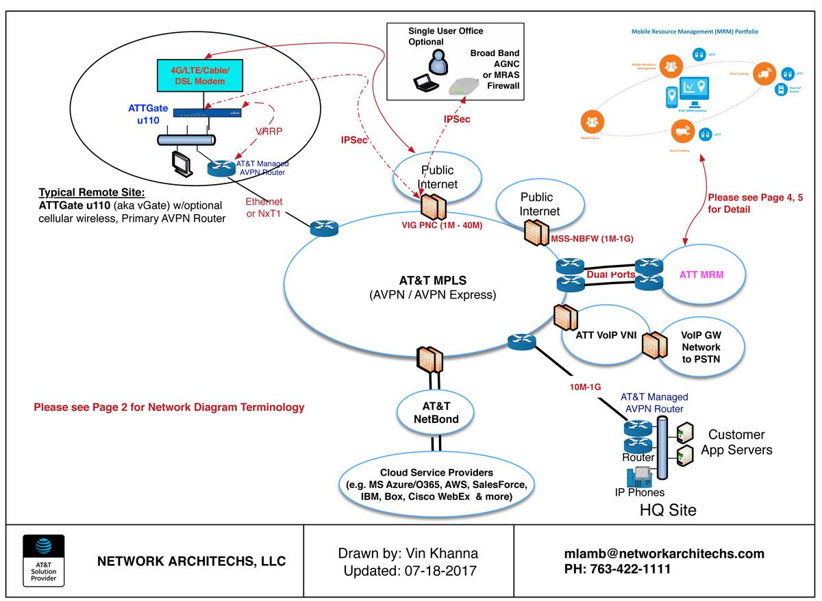 hight resolution of sample avpn network 1 1200x878