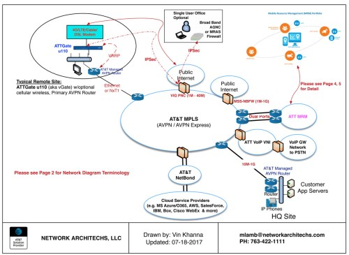 small resolution of sample avpn network 1 1200x878