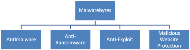 Malwarebytes' Four Tier Approach to Protection