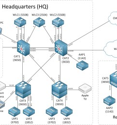 ccie wireless troubleshooting rack topology [ 2124 x 1382 Pixel ]