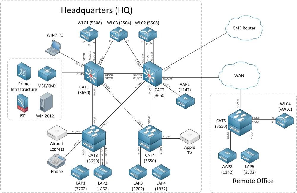 medium resolution of ccie wireless troubleshooting rack topology