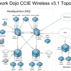Wireless Network Topology Diagram Where Are Your Lymph Nodes Located Car Heater Motor Wiring