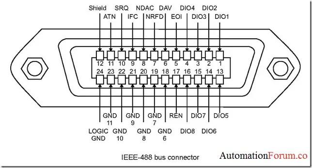 IEEE-488