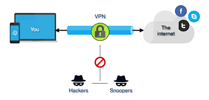 Virtual Private Network (VPN) – Network Encyclopedia