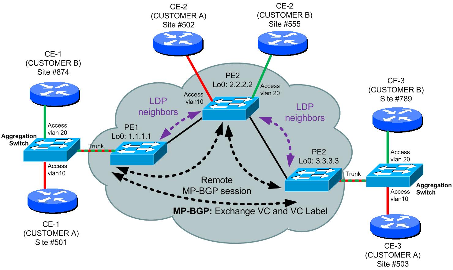 hight resolution of kompella bgp mp based vpls topology