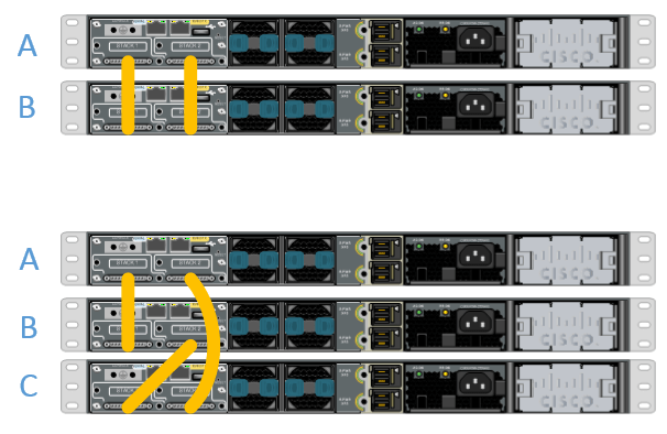StackWise configuration with Cisco Catalyst 3750-X Series (4/5)