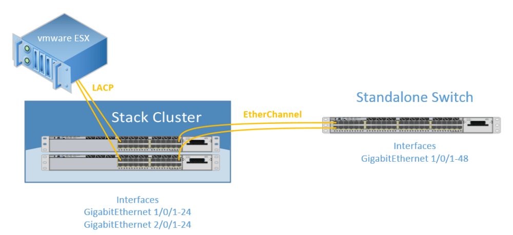 StackWise configuration with Cisco Catalyst 3750-X Series (5/5)