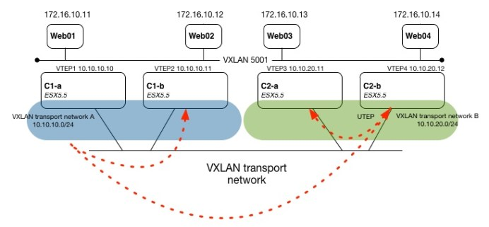 VXLAN Unicast UTEP replication