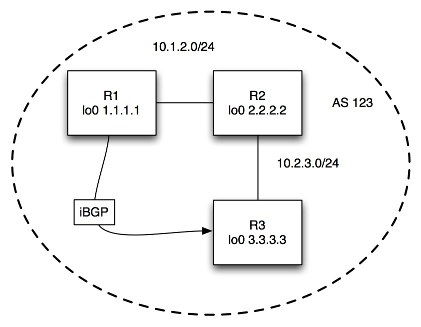 CCIE Study: BGP neighbors – Network Inferno