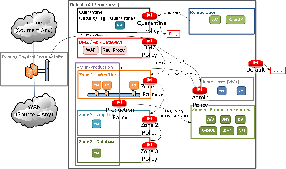 Implementing A Zero Trust Security Architecture Network