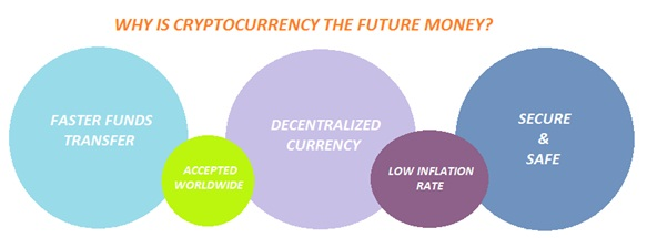 why-is-cryptocurrency-the-future-money