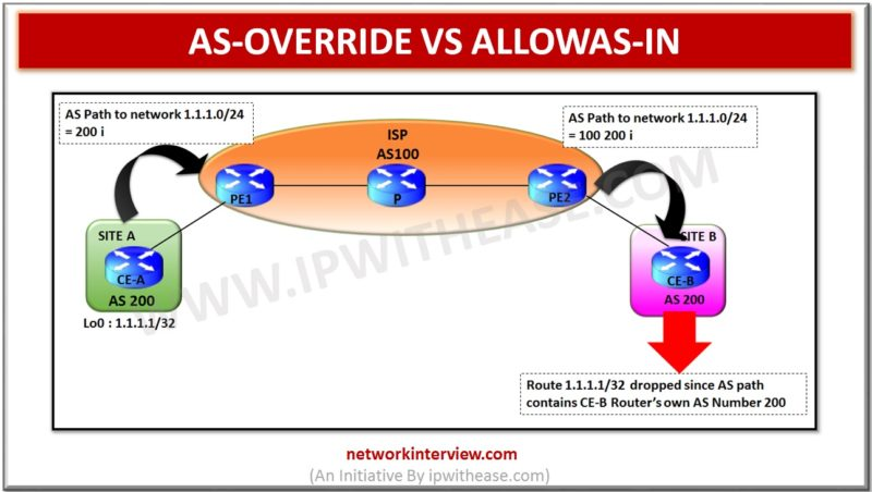 AS-OVERRIDE VS ALLOWAS-IN