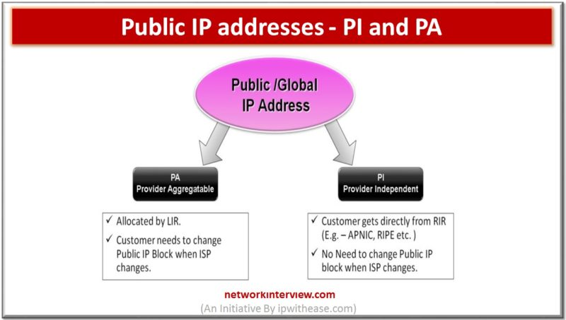 Public IP addresses – PI and PA