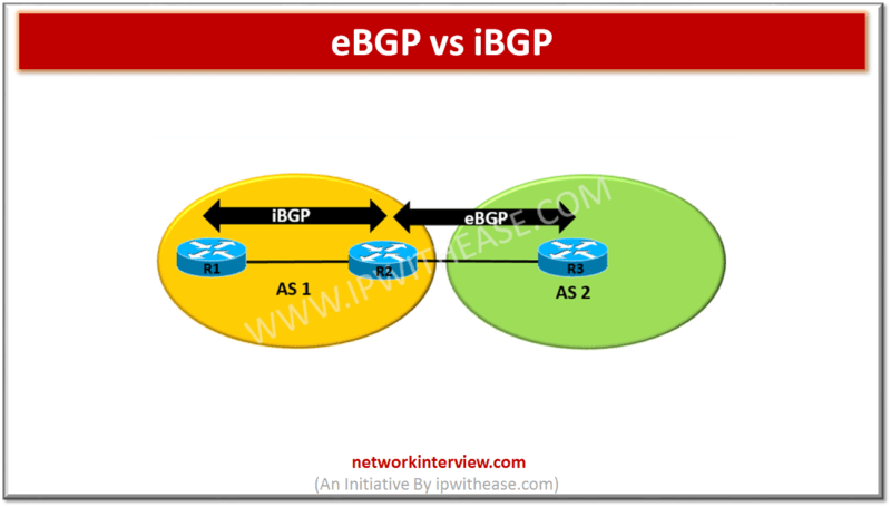 eBGP vs iBGP