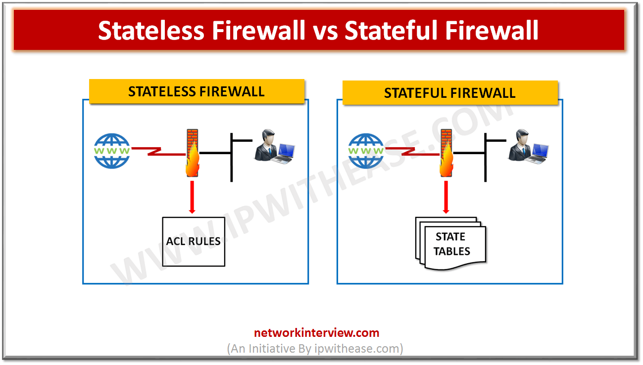 Stateless Firewall vs Stateful Firewall
