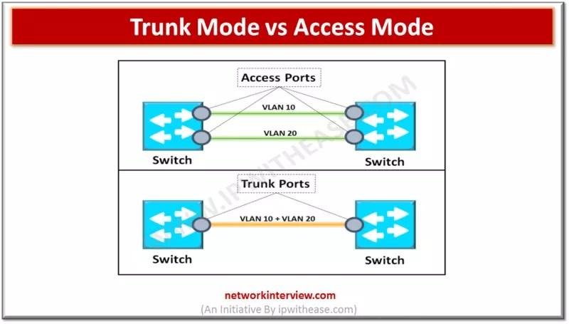 Trunk Mode vs Access Mode