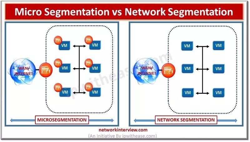 Micro segmentation vs Network Segmentation