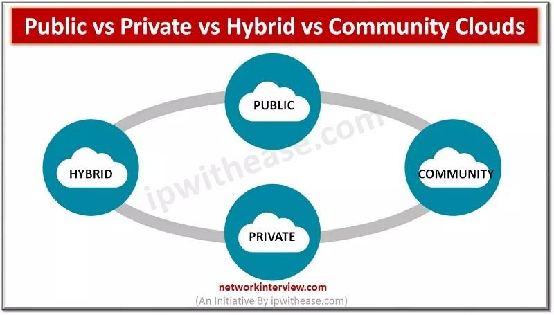 Public vs Private vs Hybrid vs Community