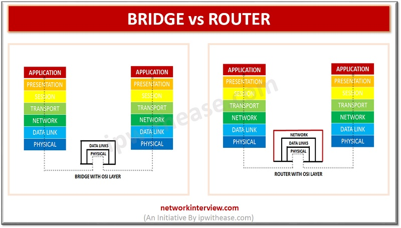 bridge and router
