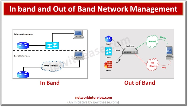 IN BAND AND OUT OF BAND NETWORK MANAGEMENT dp