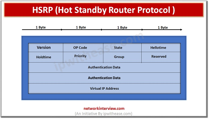 Hot Standby Router Protocol (HSRP)