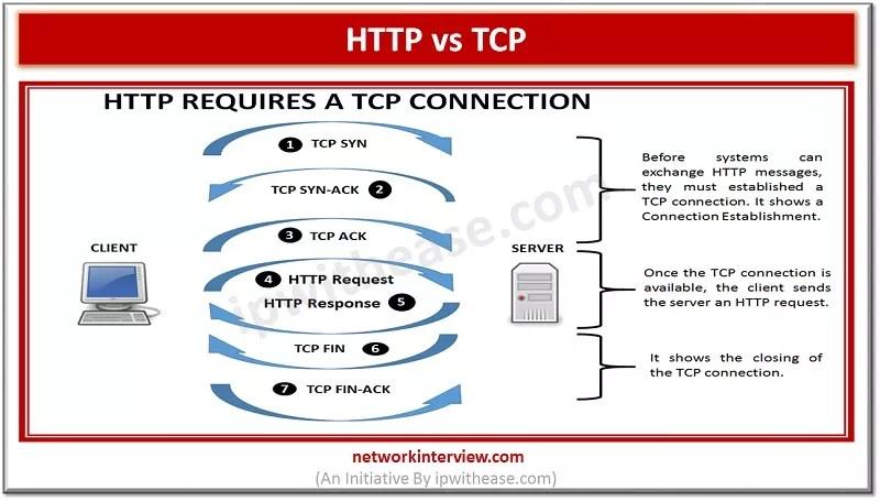 http vs tcp