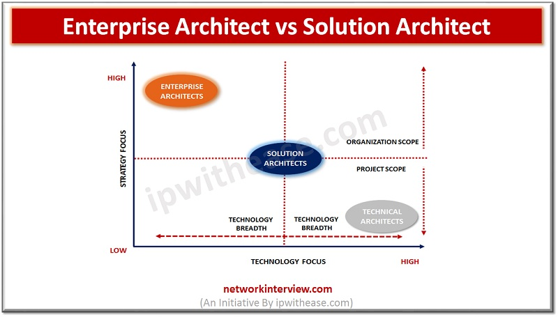 ENTERPRISE ARCHITECT VS SOLUTION ARCHITECT