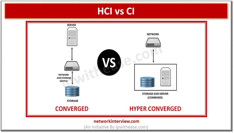 Hyperconverged infrastructure HCI vs CI