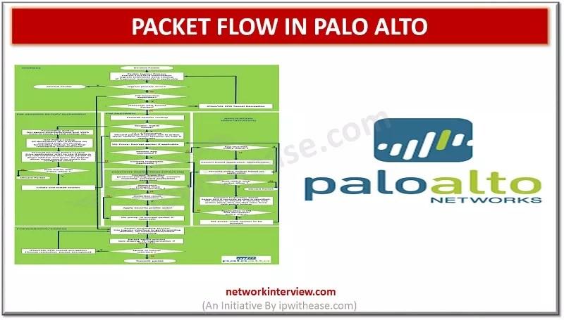 PACkET FLOW IN PALO ALTO