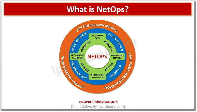 What is NetOps