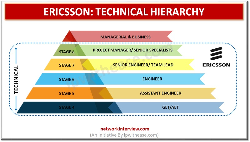 ERICSSON TECHNICAL HEIRARCHY